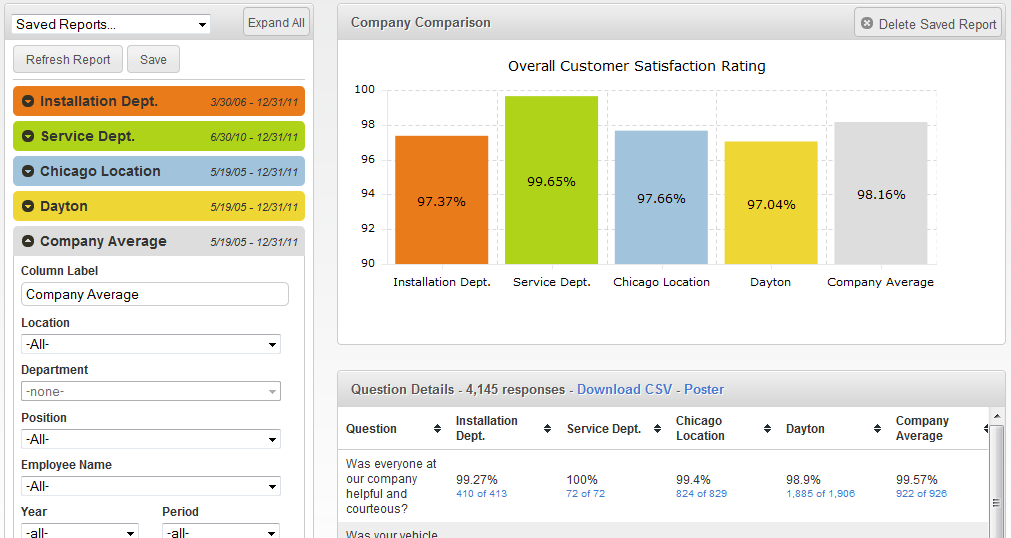 management services customer satisfaction report Measuring customer satisfaction for various services using multicriteria analysis 3 satisfaction according to the 2nd criterion customer's global satisfaction.